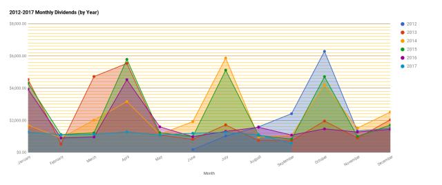 chart(14)