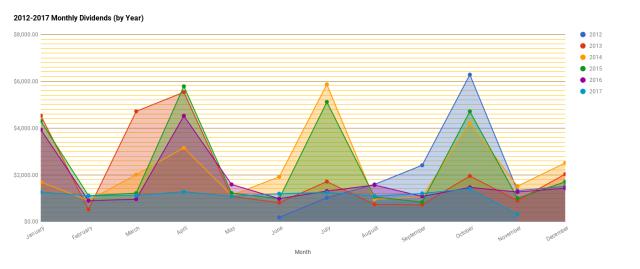 chart(7)