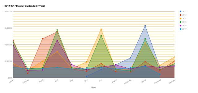 chart(9)