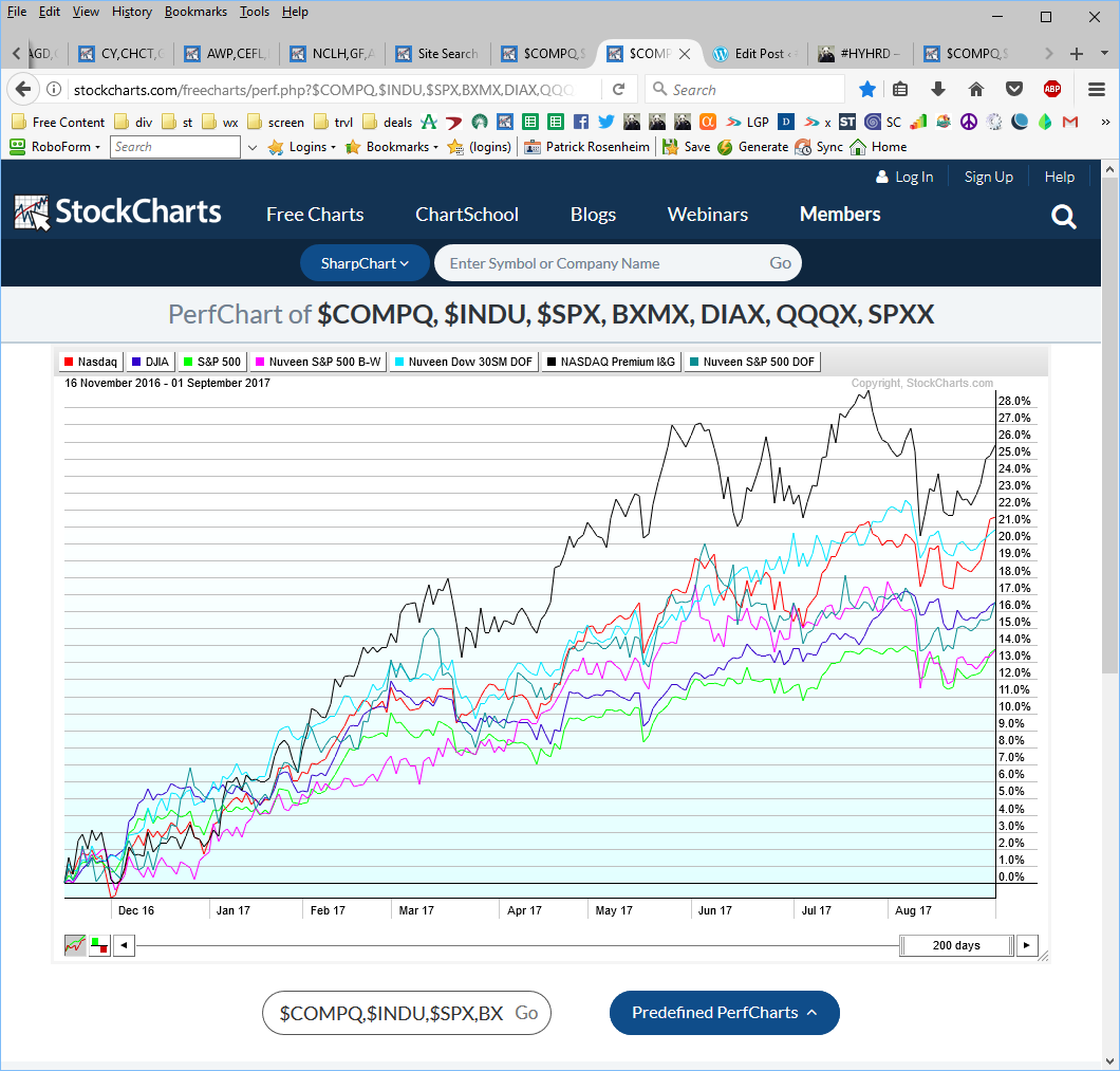 Hyhrd can i beat the index compq djia spx nclh gf awp well they seem to be tracking nicely although qqqx is more than 4 basis points higher than compq fair enough but what about individual holdings biocorpaavc