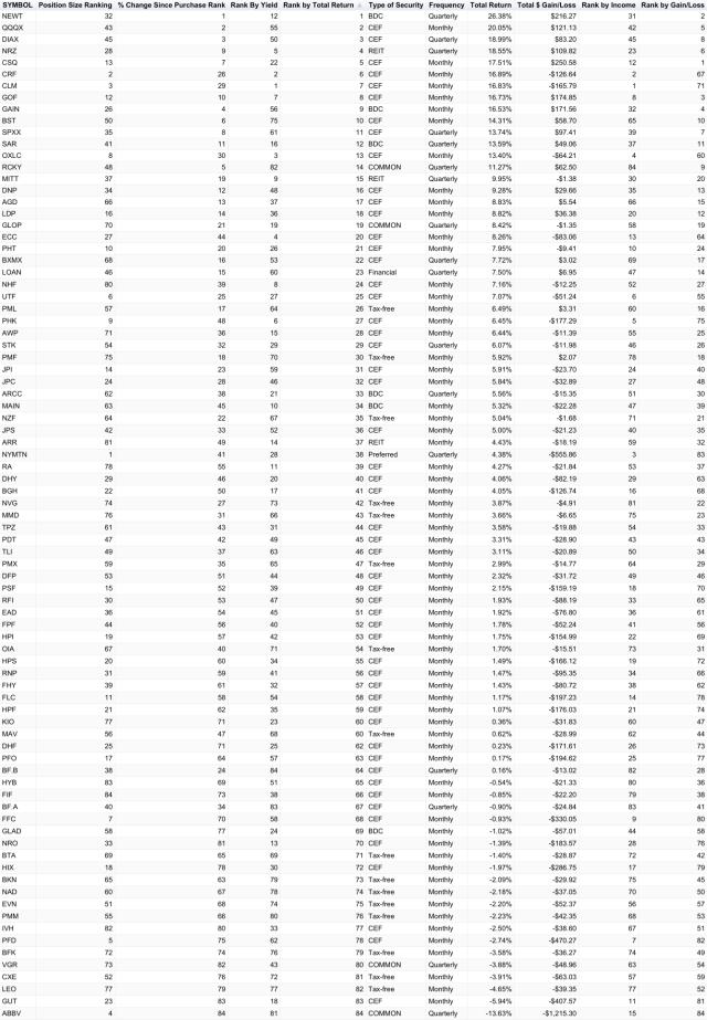 chart(82)