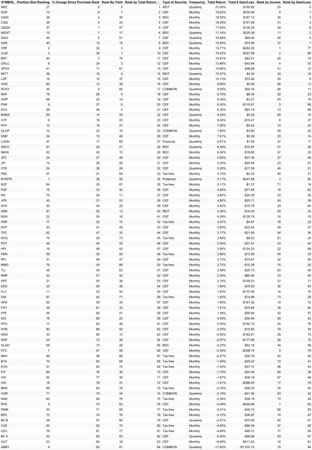 chart(85)