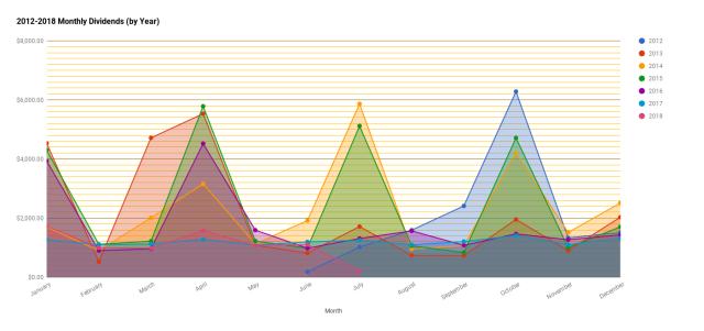 chart(112)