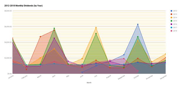 chart(167)