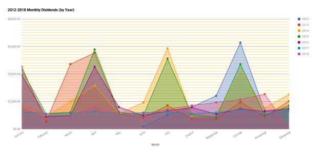 chart(197)