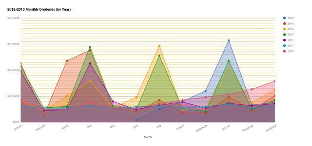 chart(221)