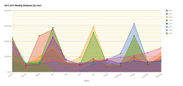 chart(282)