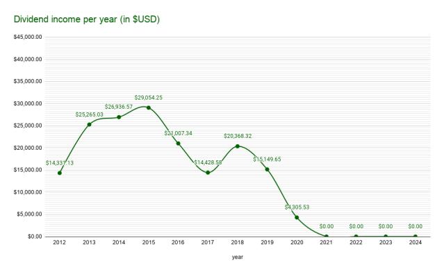 Dividend income per year (in $USD)